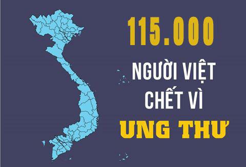 Hơn 115.000 người Việt tử vong do bệnh ung thư